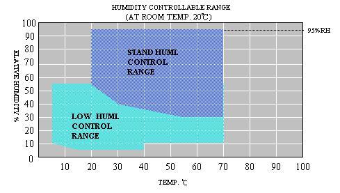 3-х слойная испытательная камера Temp Humi