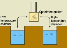 Жидкая камера термического удара